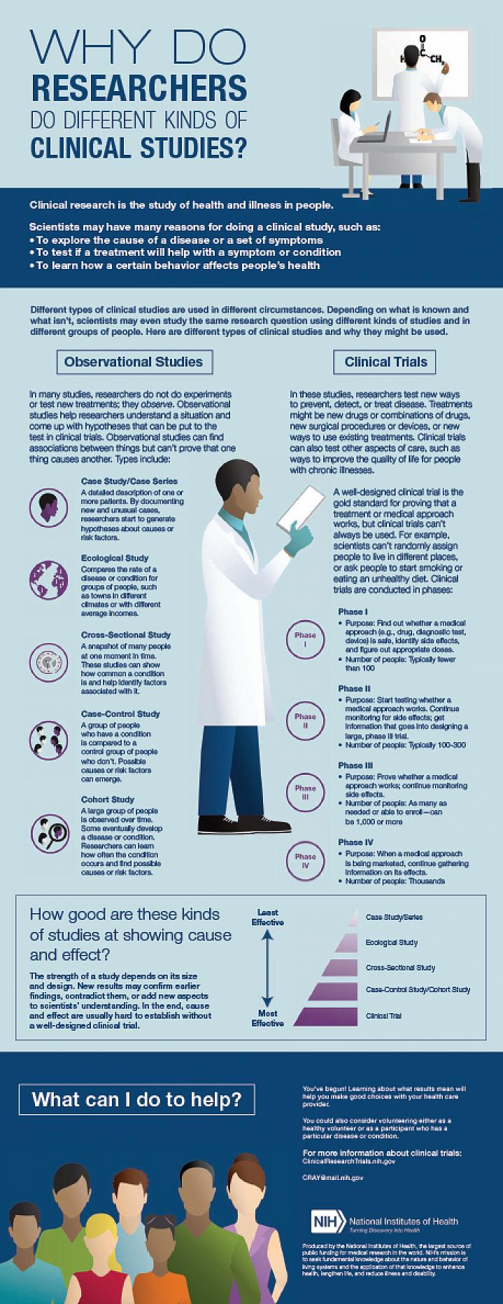 Why Do Researchers Do Different Kinds of Clinical Studies?